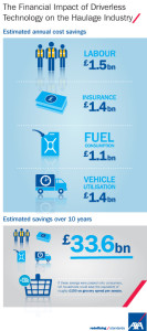 J313233 - Brochure - The Future of Driverless Haulage - Infograp
